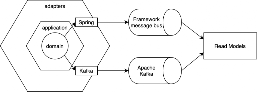 Adding new adapter in hexagonal architecture should be as easy as implementing an interface.