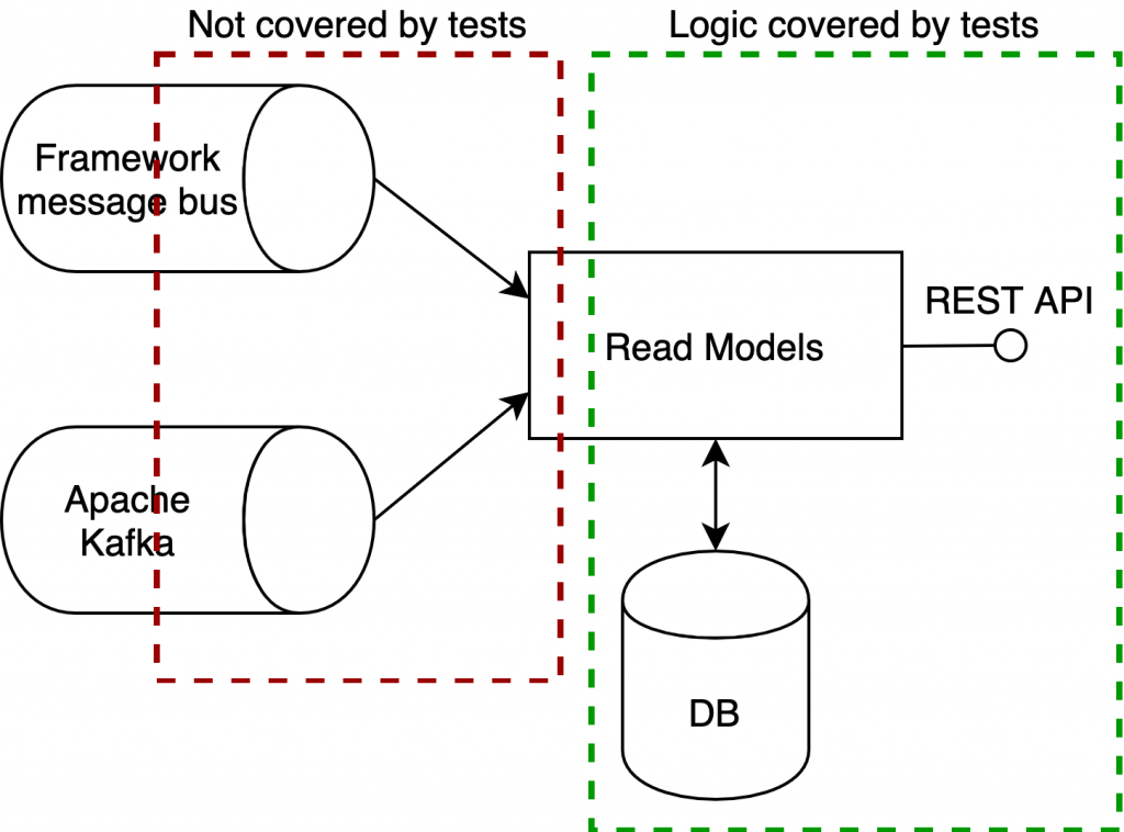 Tests in extracted microservices were not covering communication with Kafka.