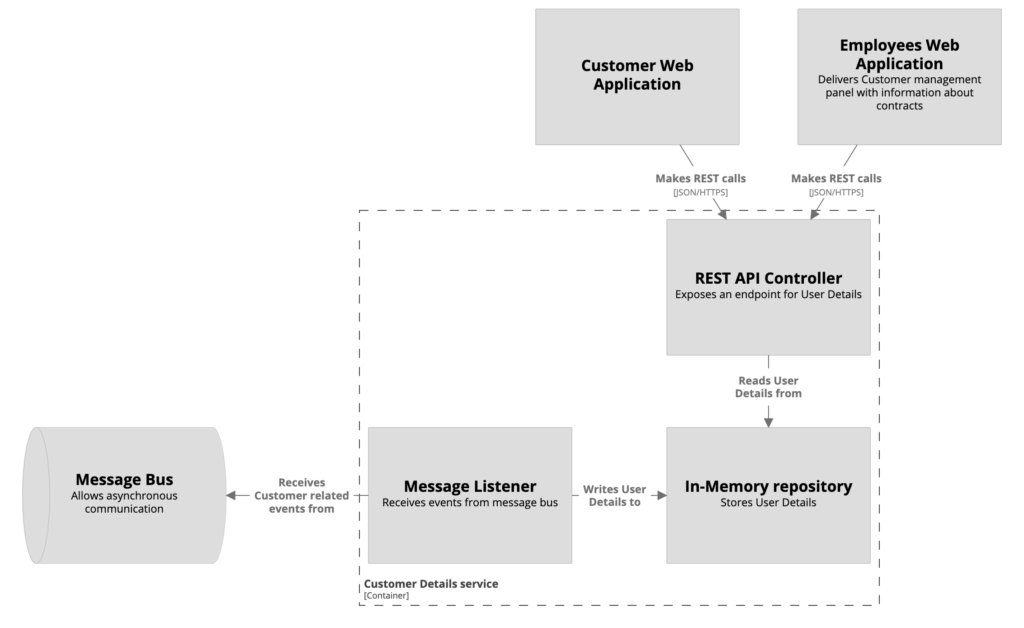 Flow of the messages in the module. Testcontainer could be used for simulating Message Bus.