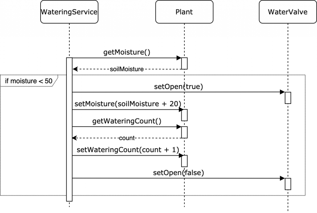Diagram showing the interaction between service and classes that are violating OOP.