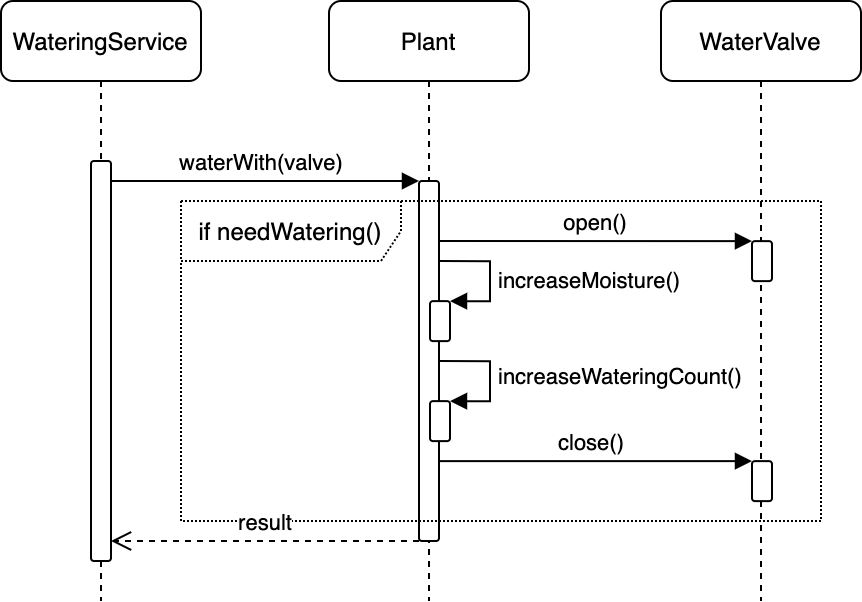 Diagram showing the interaction between service and classes while using Tell Don't Ask Principle.